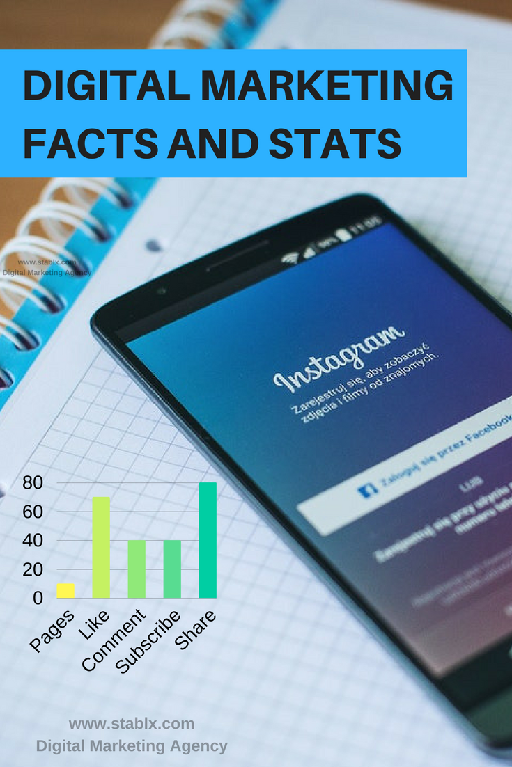 digital marketing facts and stats
