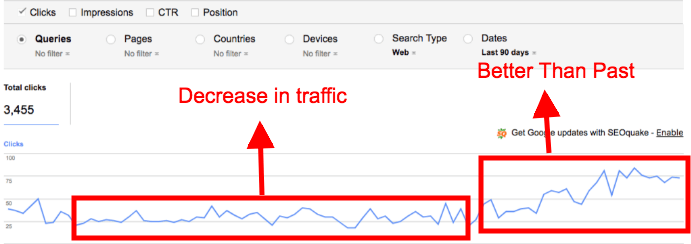 How to rank website higher on Google and get more traffic