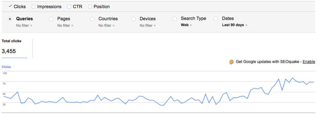 traffic after blog development and article publishing
